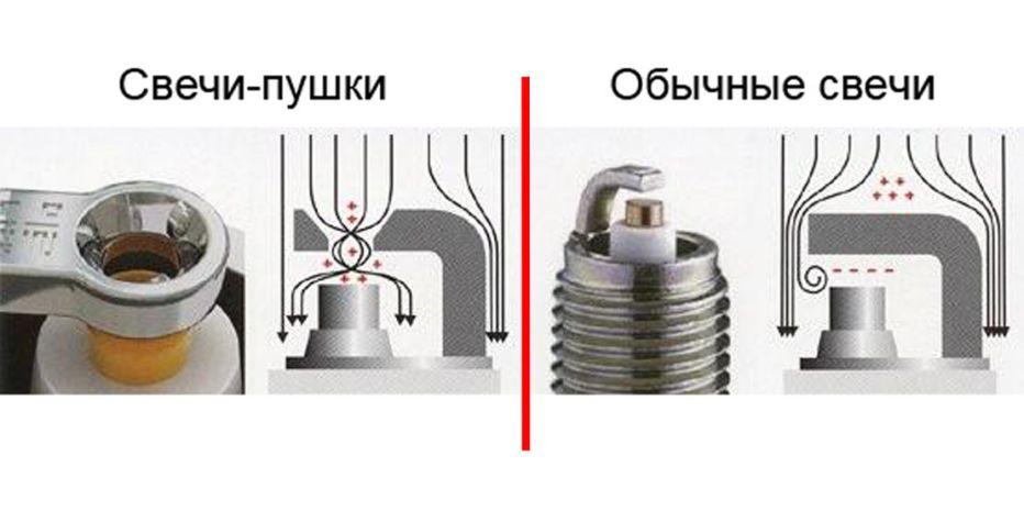 Схема работы свечей-пушек Дудышева